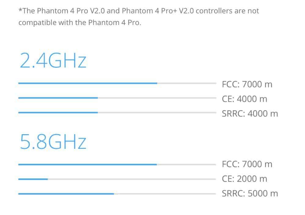 Phantom 4 Pro v2.0 frequentie